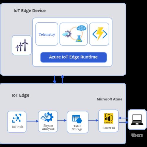 Azure-IoT- Edge Intelligence-2
