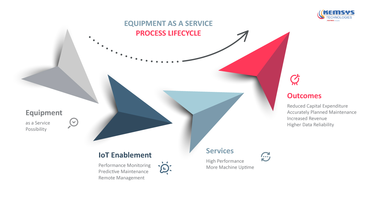 Equipment-as-a-Service-Process-Lifecycle-Kemsys