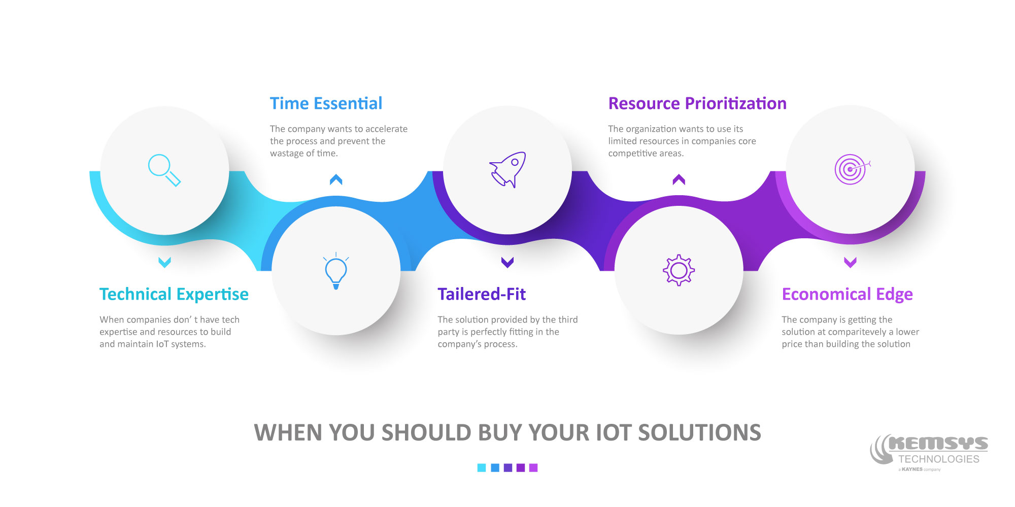 When-You-Should-Buy-Your-IoT-Solutions-Infographic-Kemsys